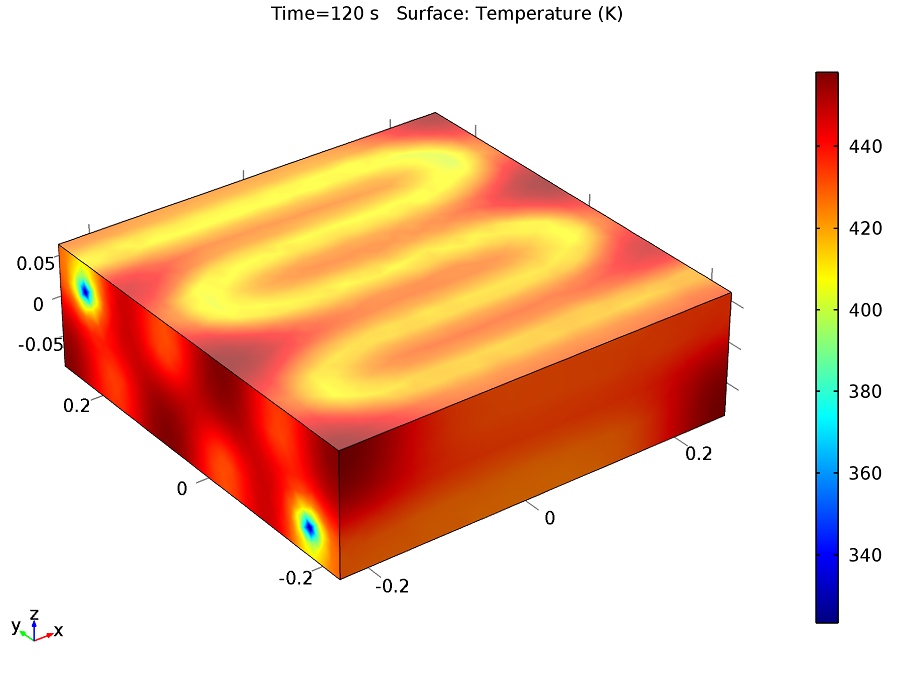 Temperature distribution in the entire steel mold.
