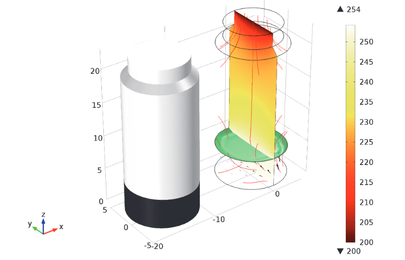 A model of the temperature and heat flux.