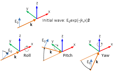 A schematic depicting a linearly polarized background wave.