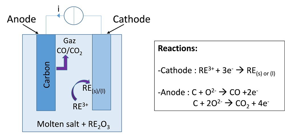 A schematic of molten salt electrolysis.