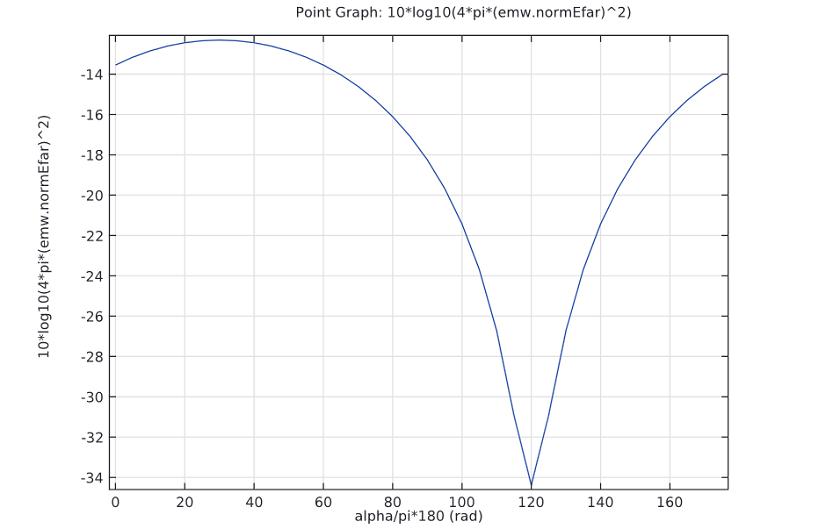 A radar cross section plot.