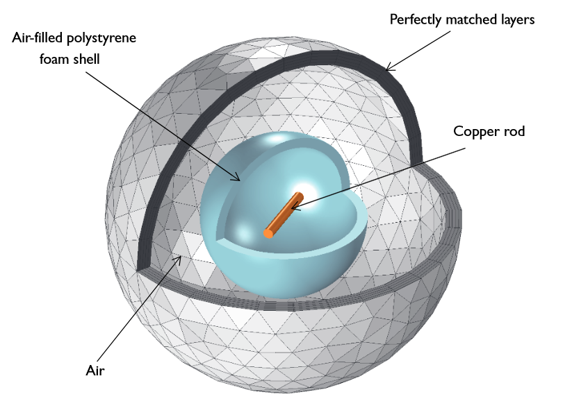 The geometry of a metallic rod in a dielectric shell.