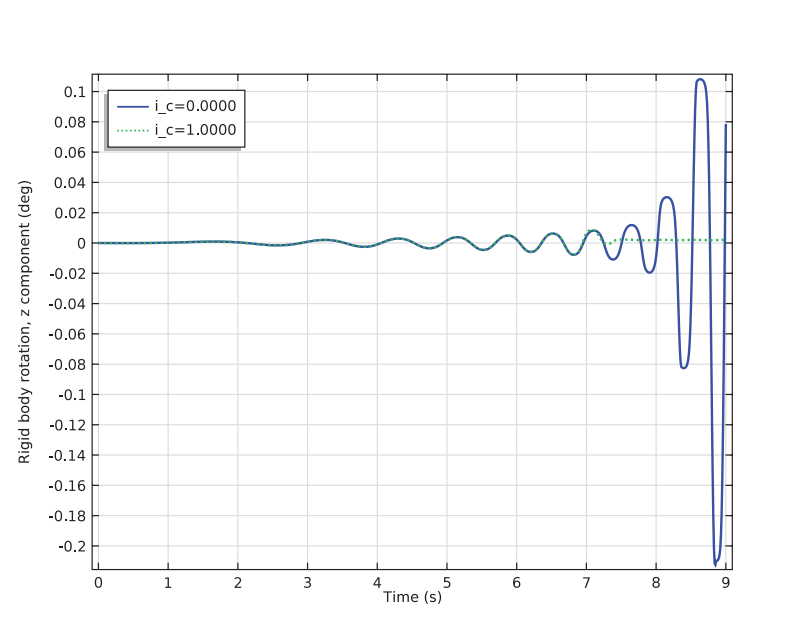 Plotting the vertical axis rotation over time.