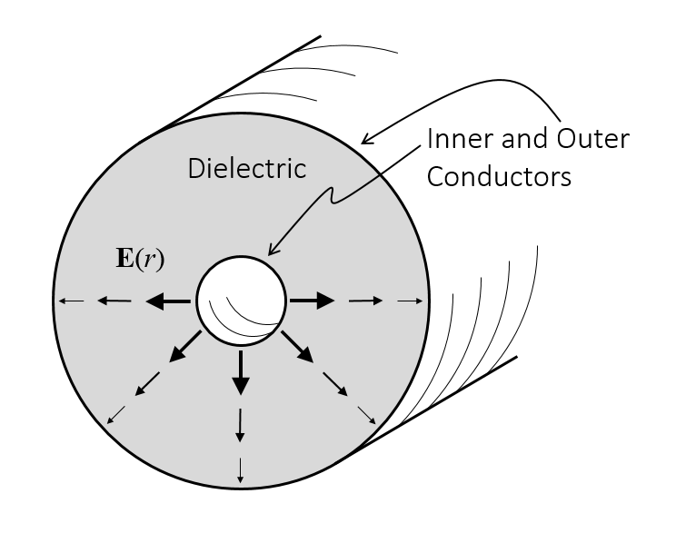 Diagram showing the electric field in a coaxial cable.