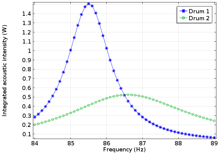 A graph plotting the frequency response of two drums due to the air loading effect.