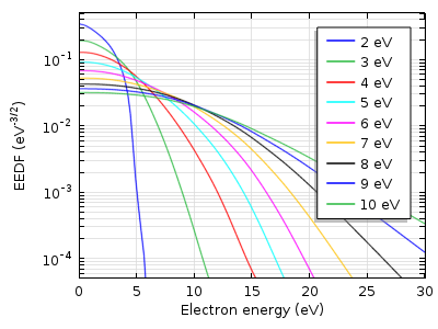 Plot of the Boltzmann EEDF in an argon plasma.
