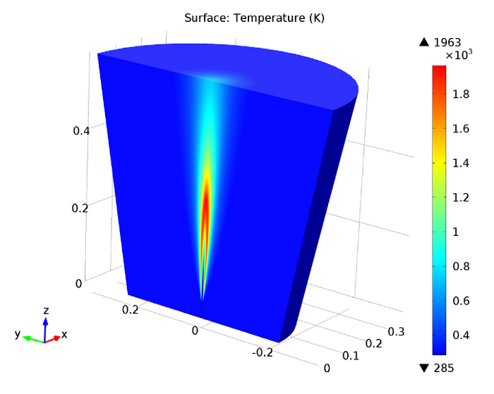 A model highlighting the temperature in the jet.