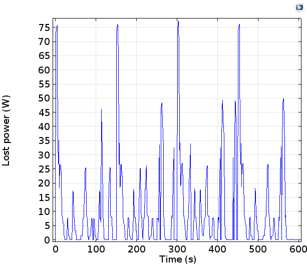A graph of the lost power in a cell during the drive cycle.