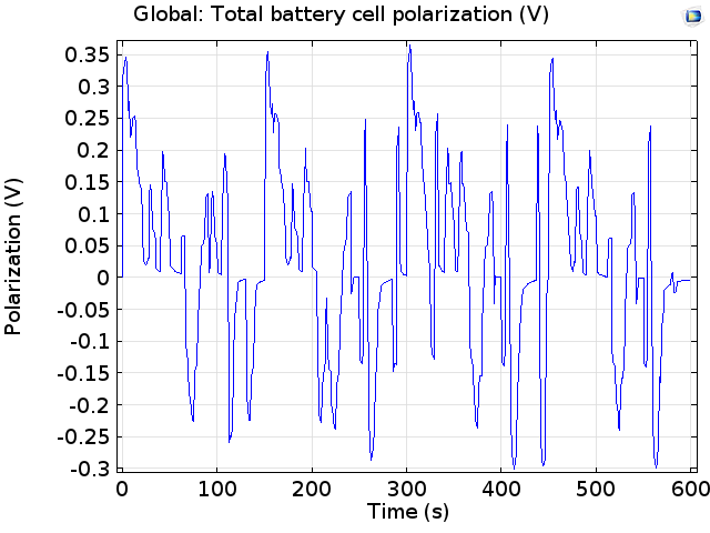 A plot of the polarization of a cell of a lithium-ion car battery.