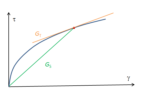 A graph of the secant and tangent shear modulus of a strain.