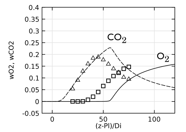 A graph showing CO2 and O2 concentrations.