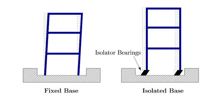 Systems with a fixed base and isolated base.
