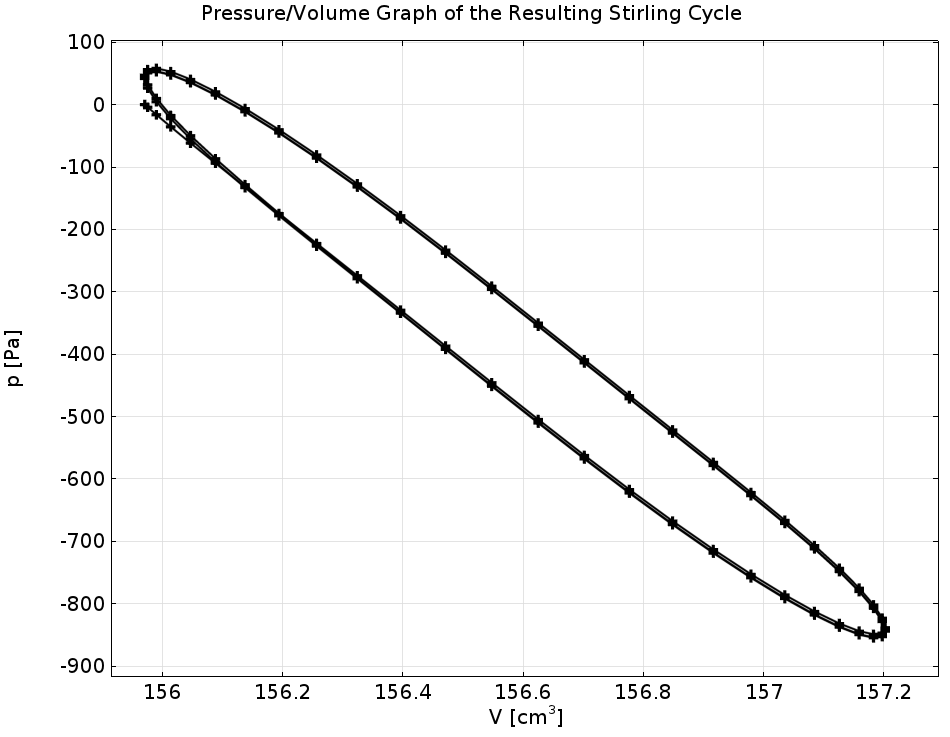 A graph plotting pressure and volume in the cycle of a Stirling heat pump.