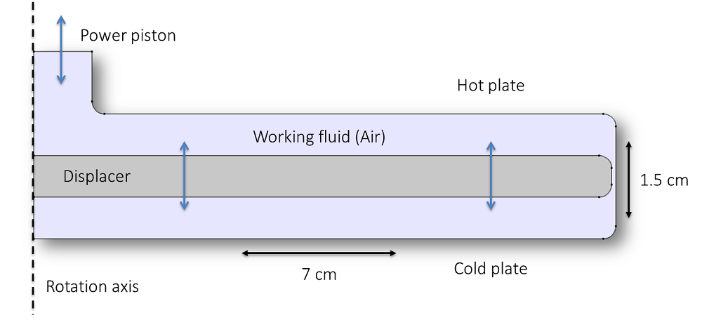 An illustration of a Stirling heat pump.
