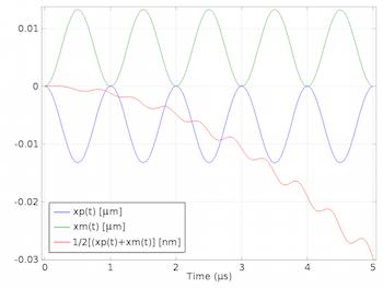 A plot involving the pressure amplitude of particle x small