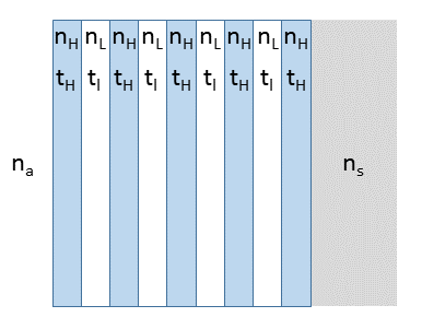 An illustration of the alternating layers in a distributed Bragg reflector.