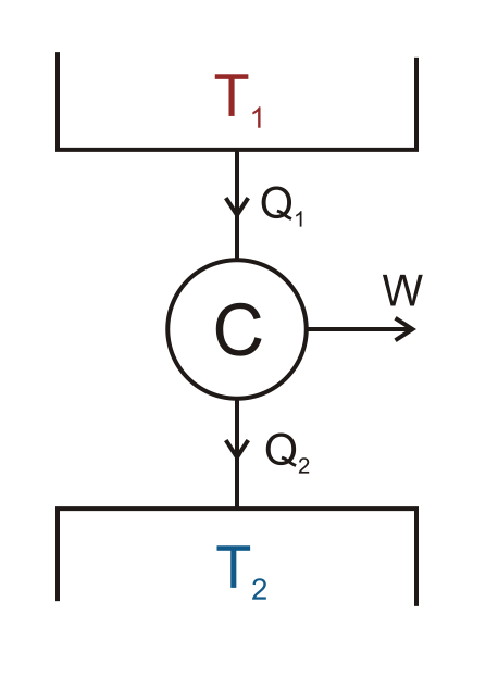 A schematic showing how the Carnot cycle performs work.