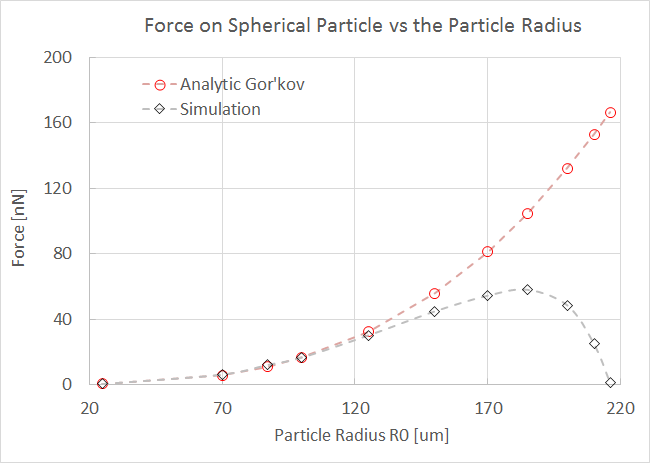A plot that compares the particle radius with the force on a spherical particle.
