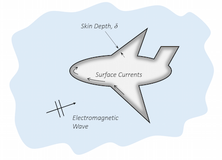 Impedance boundary condition diagram featured