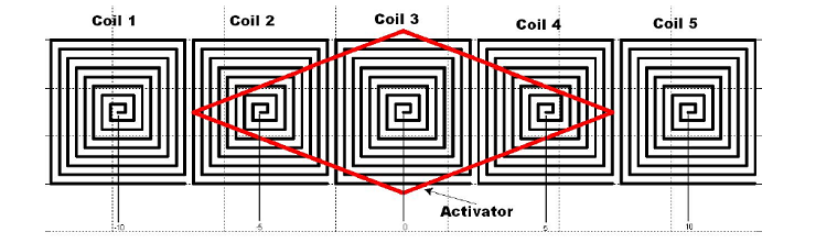 An image of an inductive position sensor with the activator highlighted.