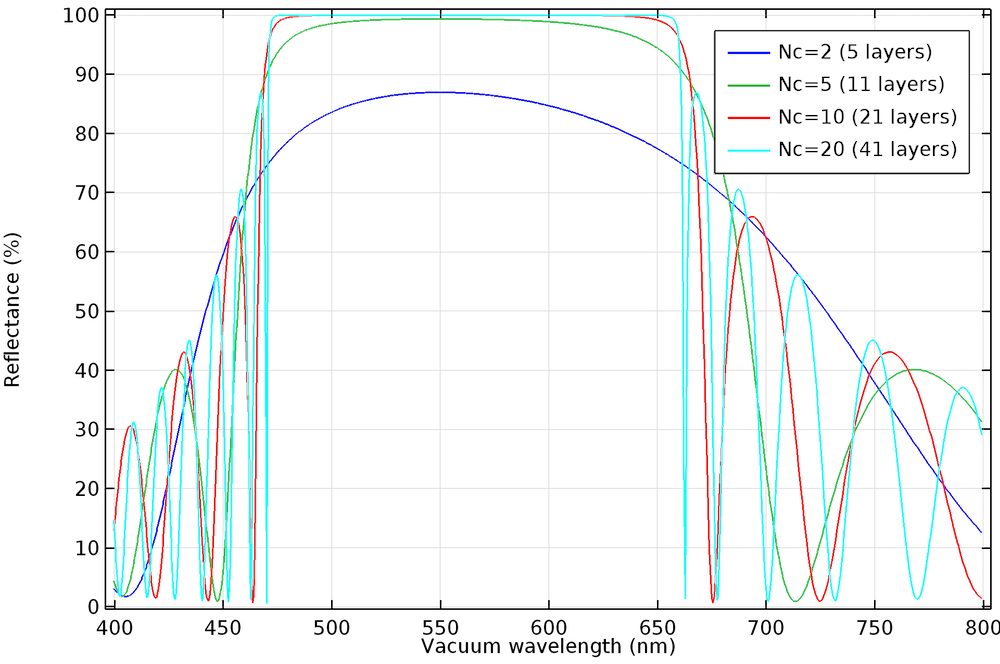 A plot showing the reflectance within a stop-band.