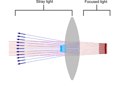 Stray light in an optical system Featured