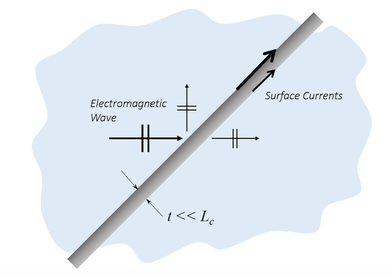 Diagram of a metallic object with surface currents.