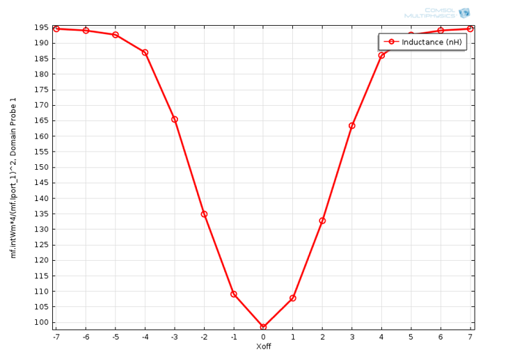 A graph of the X-off position and coil inductance of a single-layer planar coil.