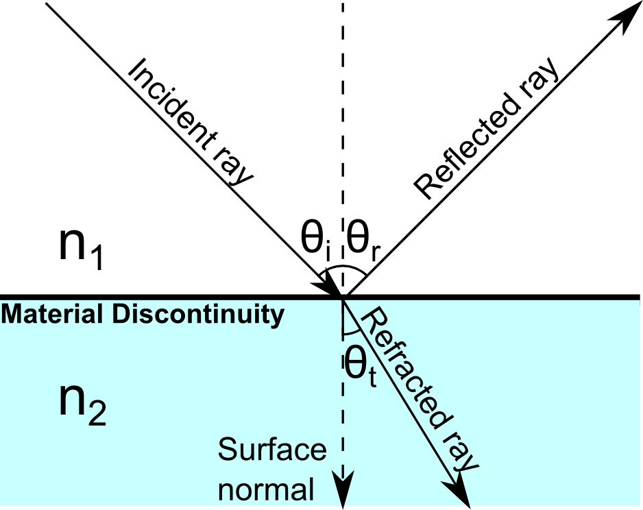 A diagram of the angles of incidence and refraction in an optical system.