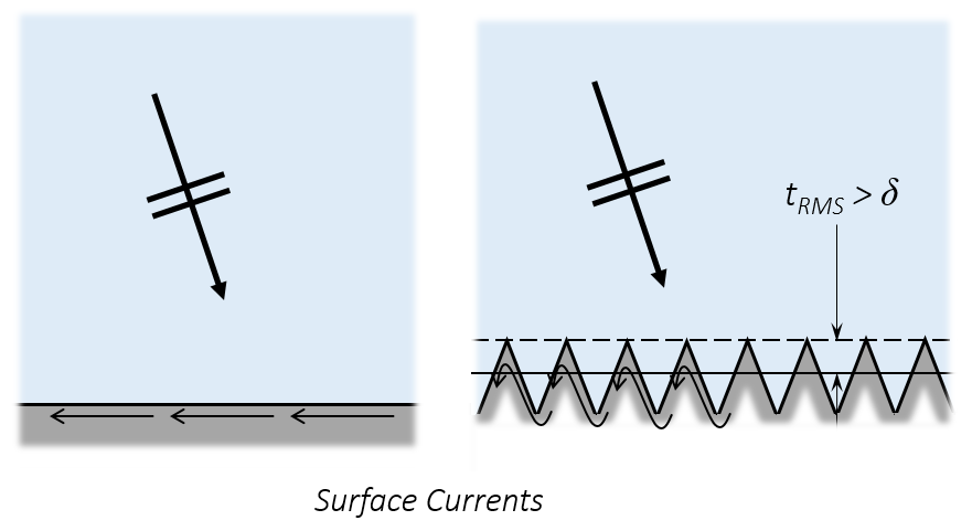 An illustration of the surface currents on both a rough and smooth surface.