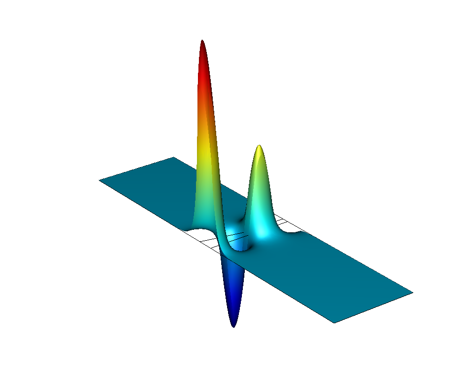 A simulation of the wave function for a conical InAs quantum dot in COMSOL Multiphysics.