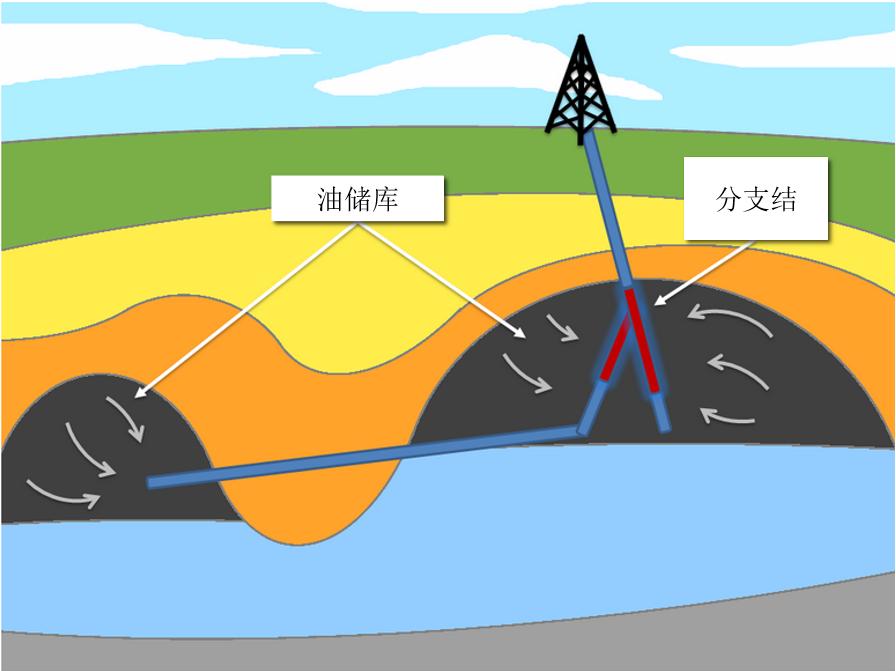 多边井钻探描绘图。