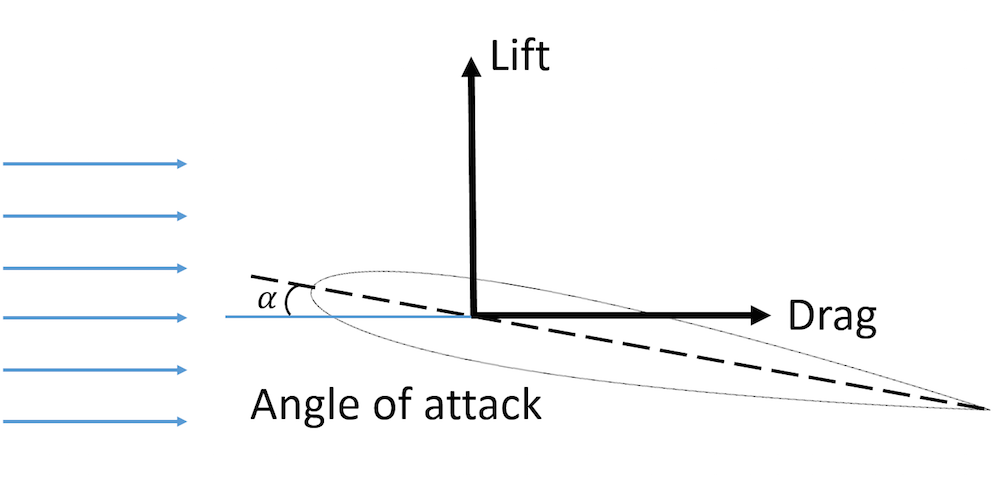 The geometry of angle of attack, lift, and drag.