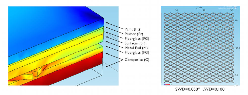 An image of the composite structure layup and the included metal foil layer simulated in COMSOL Multiphysics.