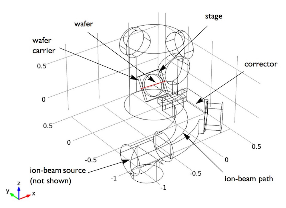 A schematic that shows the geometry of an ion implanter.