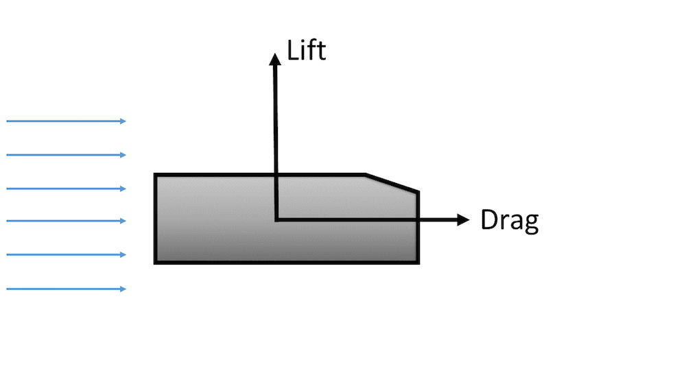 Schematic of lift and drag when fluid passes an object.