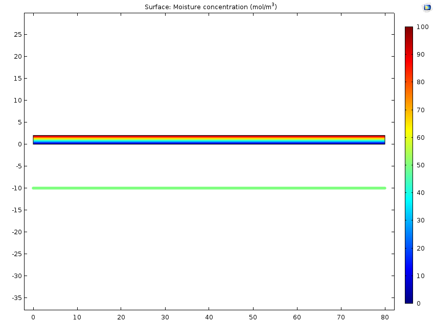 A graph plotting the moisture concentration in the 2D Beam interface in COMSOL simulation software.