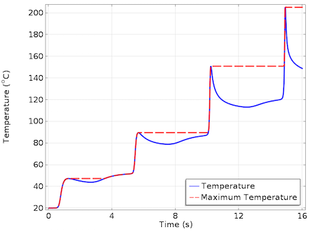 Temperature and MaxTemp over time featured