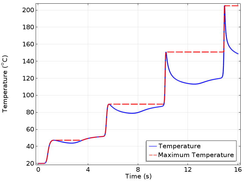 A graph plotting temperature and MaxTemp for an equation.