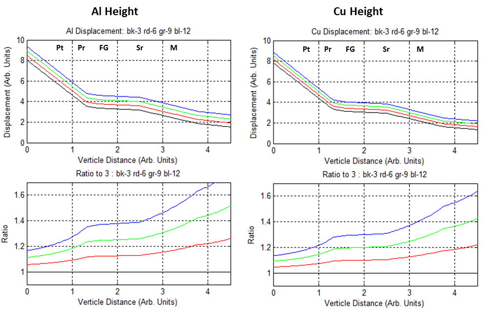 A graph showing the range of displacement when EMF height is varied.