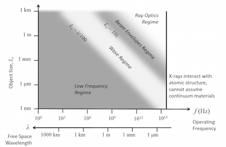 When to use Electromagnetic Waves, Frequency Domain interface featured