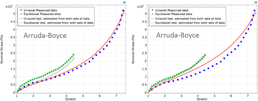 These images show fitted curves for the Arruda-Boyce material model.