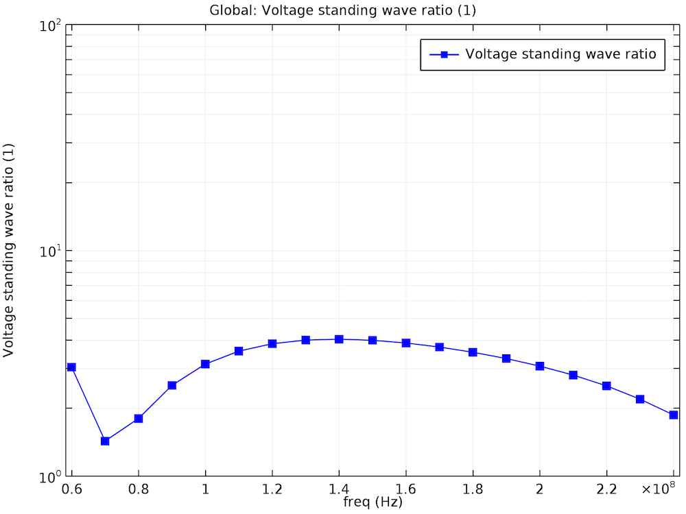A plot showing the voltage standing wave ratio of our biconical antenna.