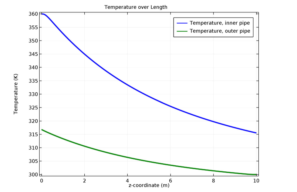 This plot shows the temperature profile for the concentric tube heat exchanger's inner and outer pipes.