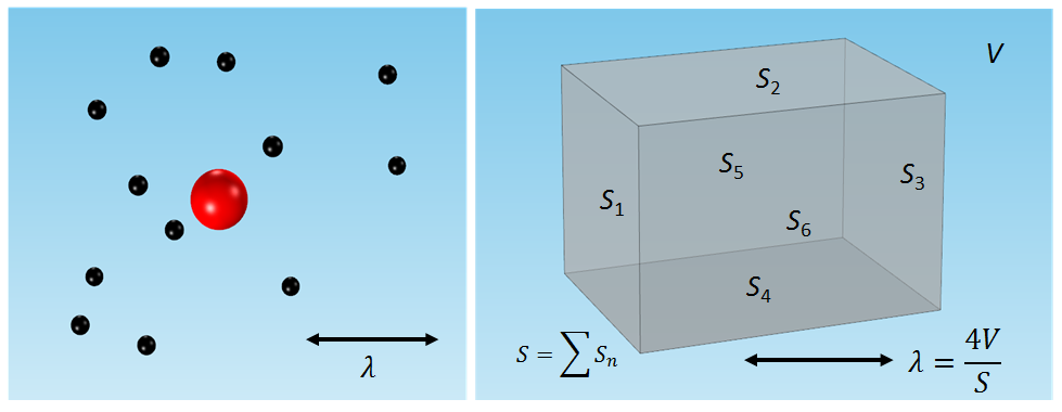 The two images shown here represent the mean free paths between collisions for sound particles and a gas.