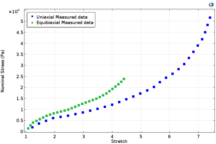 Here, we see a stress plot of a uniaxial test and a equibiaxial test.