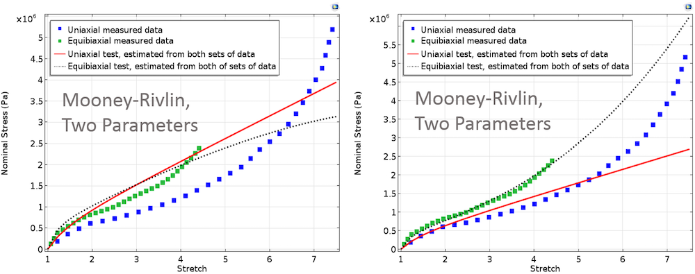 These schematics show the Mooney-Rivlin, Two Parameters curve for equal and unequal weights.