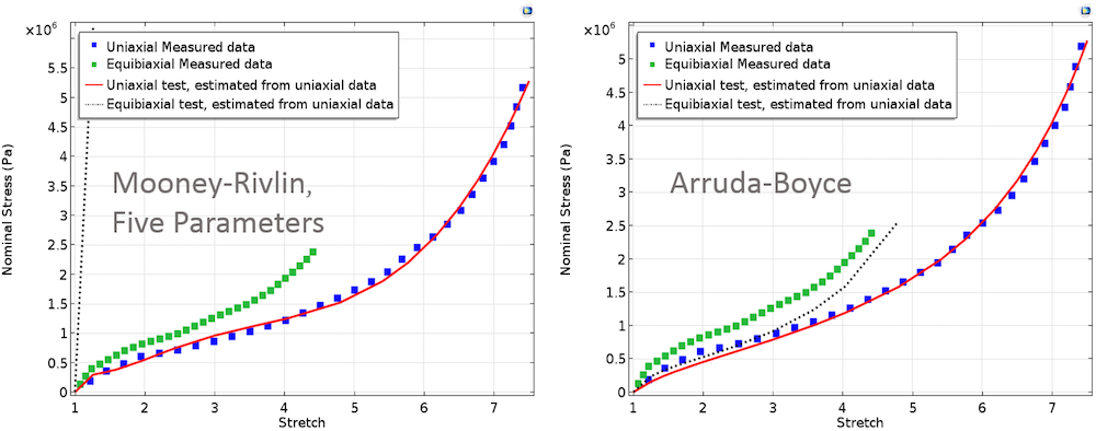 Here, we compare computed equibiaxial stress with measured equibiaxial stress for a Mooney-Rivlin Five Parameters model and a Arruda-Boyce model.