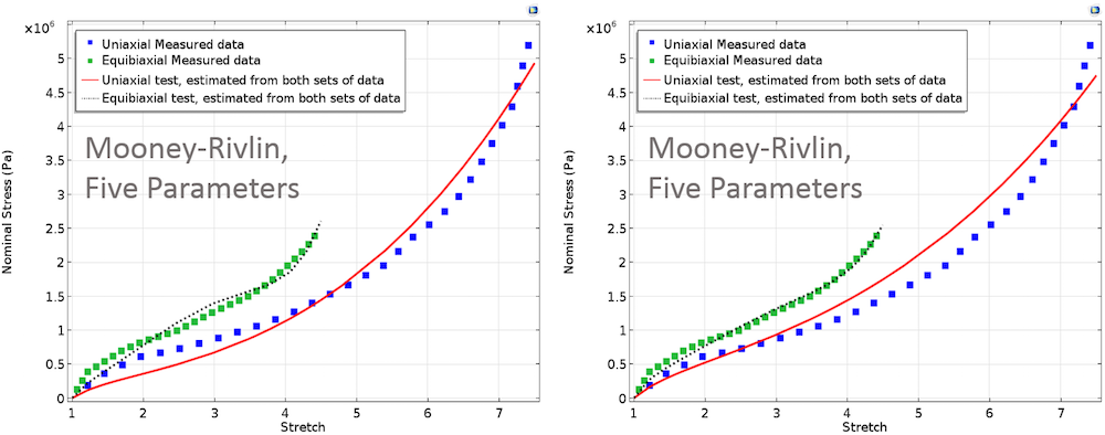 Here, we see two plots of the Mooney-Rivlin five Parameters model.