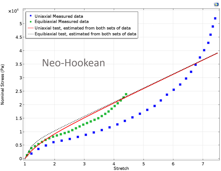 A plot of the Neo-Hookean model that uses equal weights.